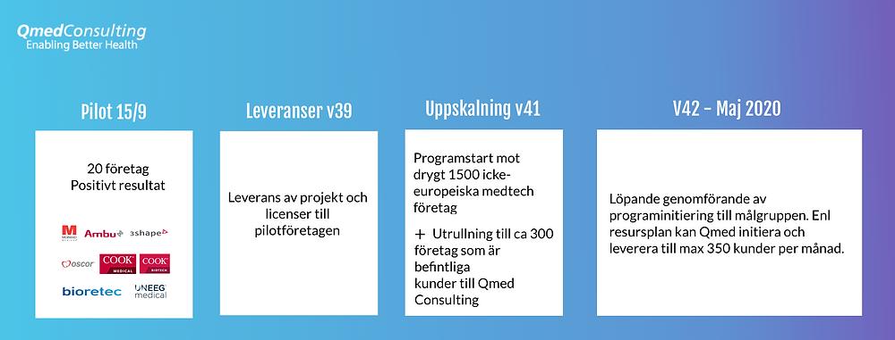 Illustrativ bild över program som drivs tillsammans med Qmed.