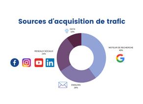 Référencement, e-mailing, réseaux sociaux : Le trio de la performance de l'acquisition de trafic.