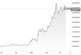 DOT Crypto Chart.png