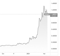 ADA Crypto chart.png