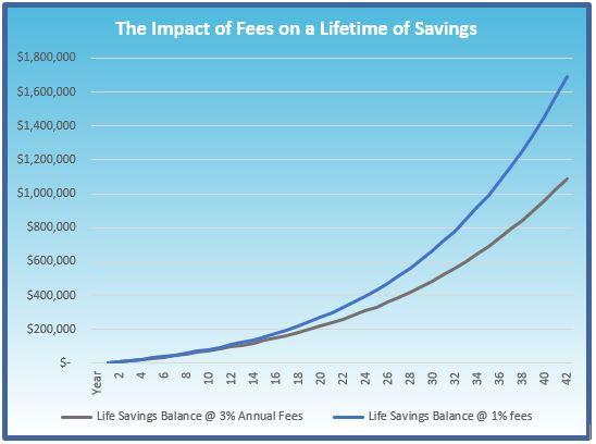 Fees over a lifetime graph.JPG