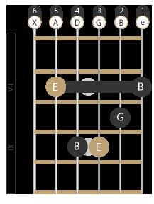 E-Moll Barré Akkord (A-Form)