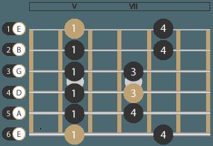 Tonleiter Moll Pentatonik Muster 1