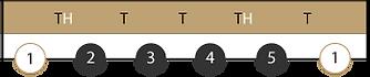 Intervalle Moll-Pentatonik