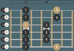 Pentatonik Muster Gitarre 1