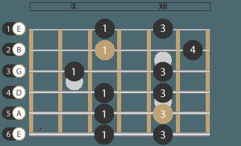 Tonleiter Moll Pentatonik Muster 3