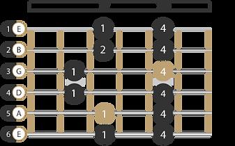 Pentatonik Muster Gitarre 5