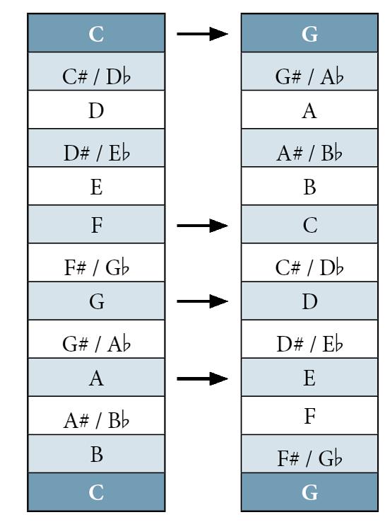 Akkorde Transponieren von C nach G