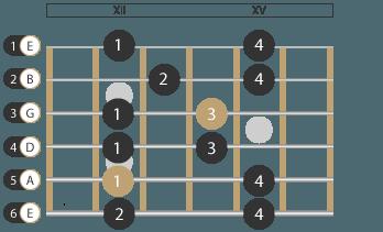 Tonleiter Moll Pentatonik Muster 4