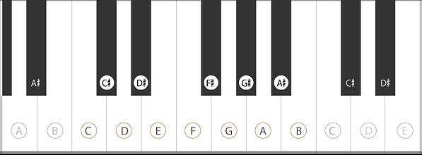 Töne auf dem Klavier