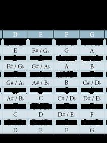 Kapodaster-Tabelle