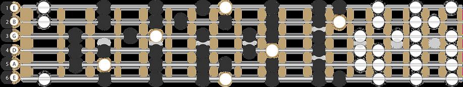 Dur-Tonleiter am Griffbrett der Gitarre