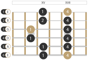 Tonleiter Moll Pentatonik Muster 5