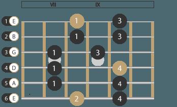 Pentatonik Muster Gitarre 2