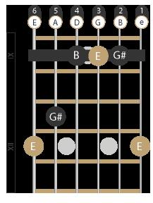 E-Dur Barré Akkord (G-Form)