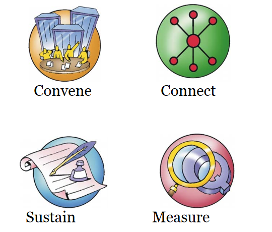 Four icons are labeled 'convene', 'connect', 'sustain', and 'measure'