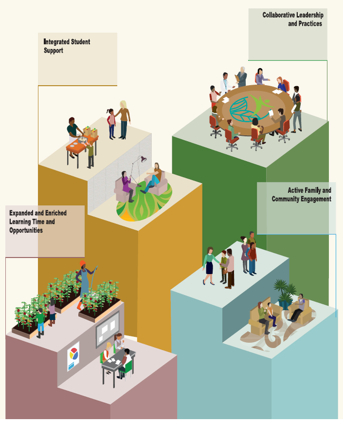 Four pillars labeled Integrated Student Support, Collaborative Leadership and Practice, Expanded and Enriched Learning time and Opportunity, Active Family and Community Engagement