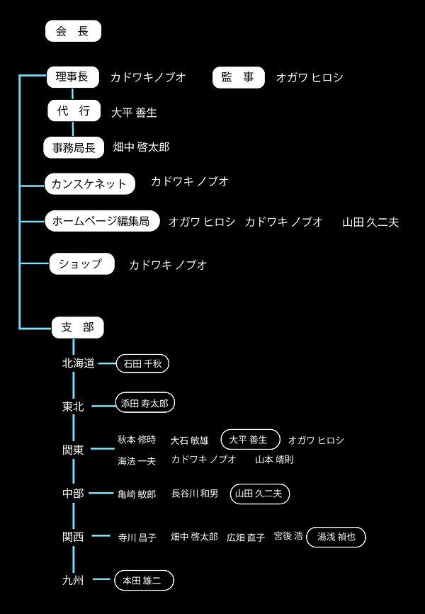 JTSKA組織図.jpg