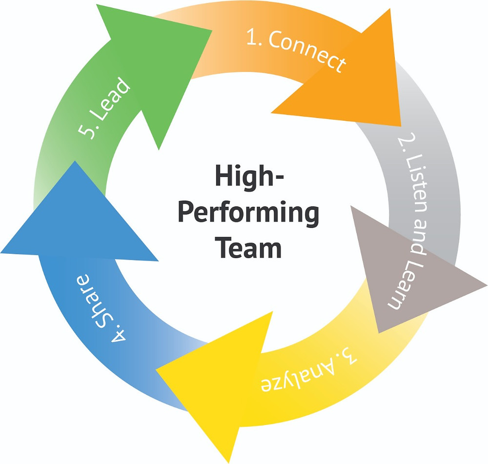 High-Performing Team graphic