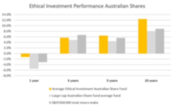 Ethical Investment Performance Australia