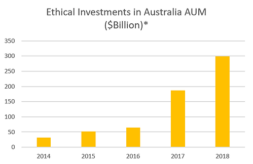 Ethical Investment Value Dec 2018.PNG