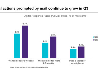 Growth in digital actions prompted by Direct Mail during COVID lockdown.
