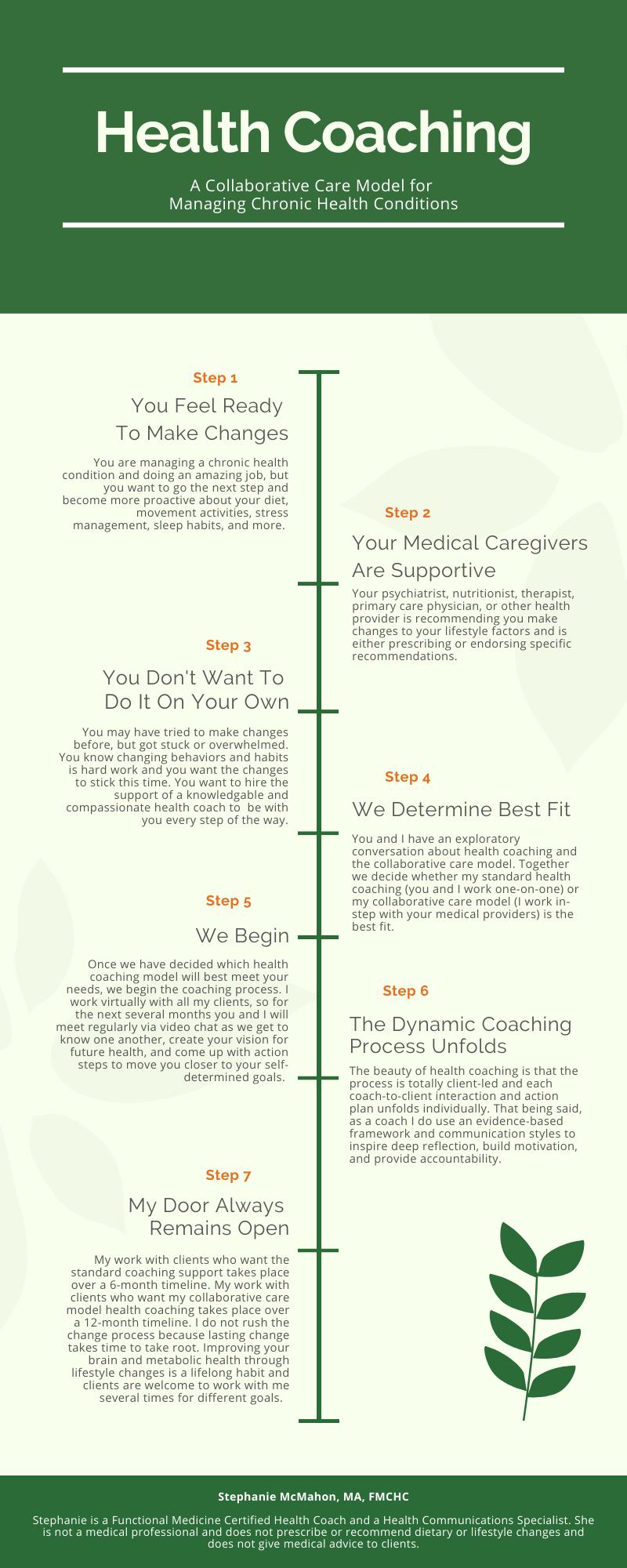 Health_Coach_Stephanie_McMahon_Infograph