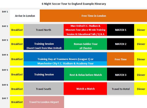 6 Night Soccer Tour to England Tour Exam
