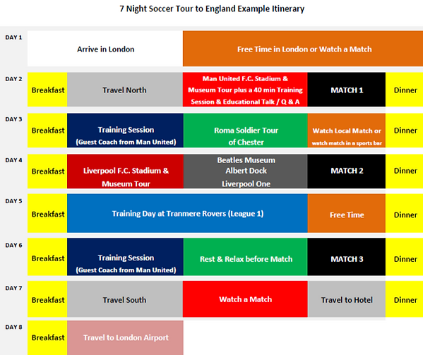 7 Night Soccer Tour to England Tour Exam