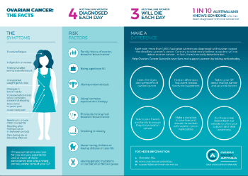 You're not OVARY-Acting! Know Your Ovarian Cancer Risk and Reduce the Odds!