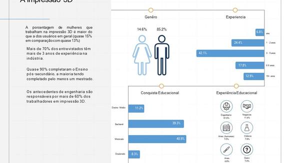 Insights do mercado de trabalho - Impressão 3D
