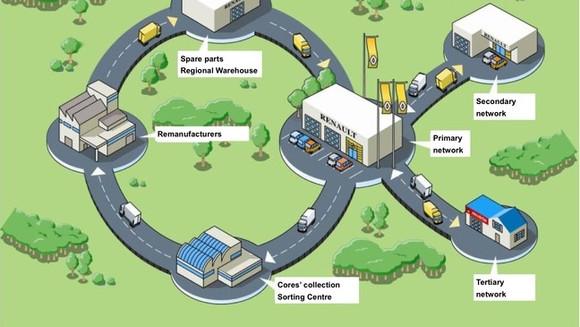 A economia circular aplicada à indústria automotiva