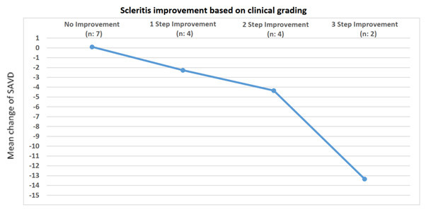Figure1: Mean change in scleral area vessel density with improvement in clinical scleritis grade
