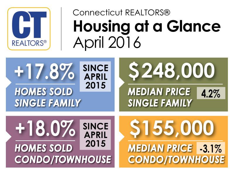 CT April Stats - Judy Meucci