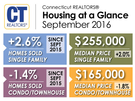 Connecticut Home Sales Rise in September