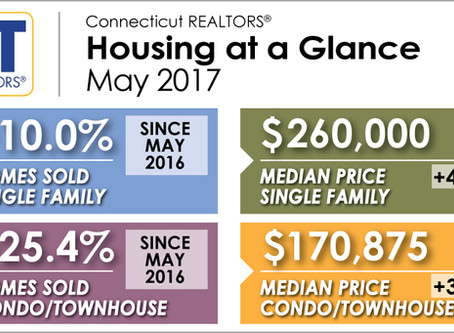 Home Sales and Prices Up in May