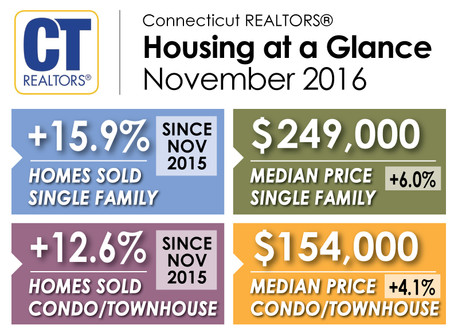 Connecticut Home Sales and Median Price Rise in November