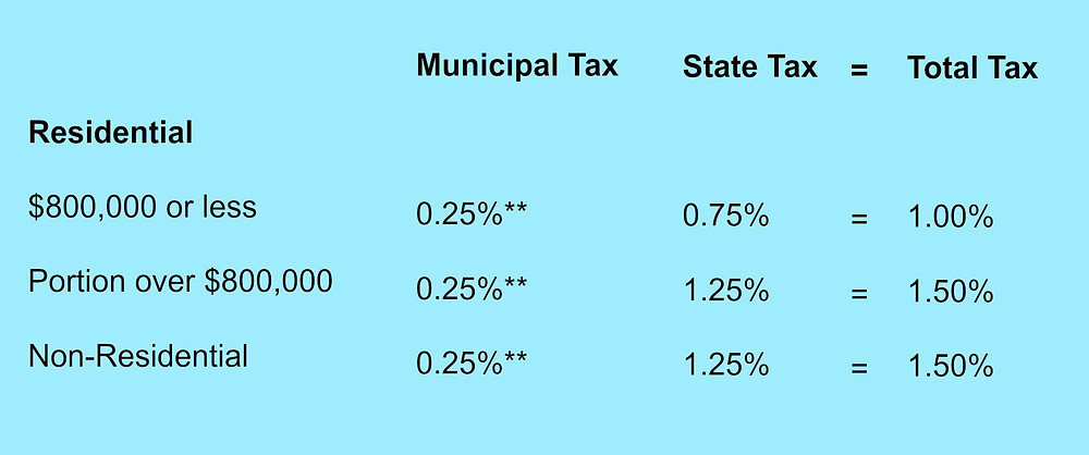 CT Real Estate Conveyance Tax