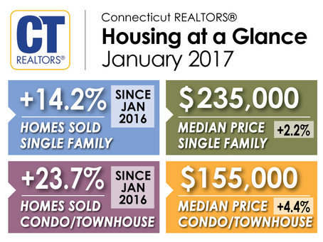 Connecticut Home Sales and Median Prices Rise in January