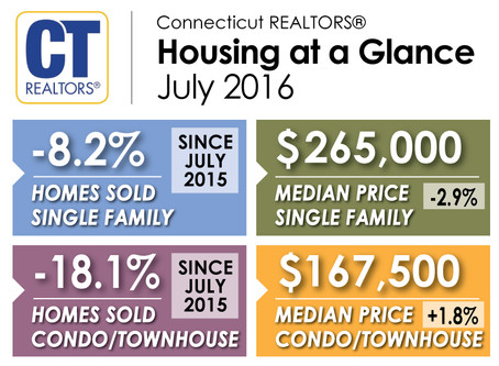 Connecticut Home Sales Drop in July