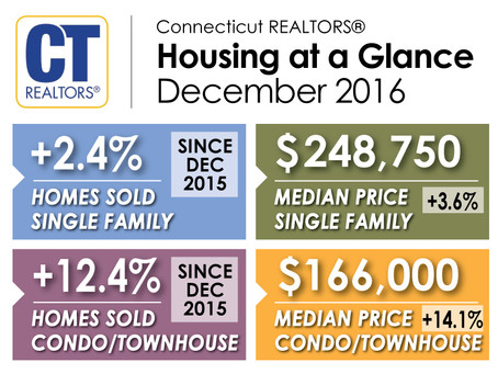 Connecticut Home Sales and Median Prices Rise in December