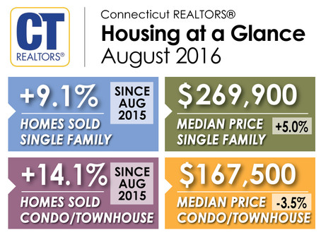 Connecticut Home Sales Rise in August