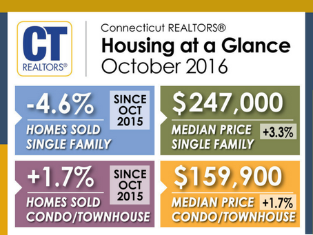 Connecticut Median Home Prices Rise in October