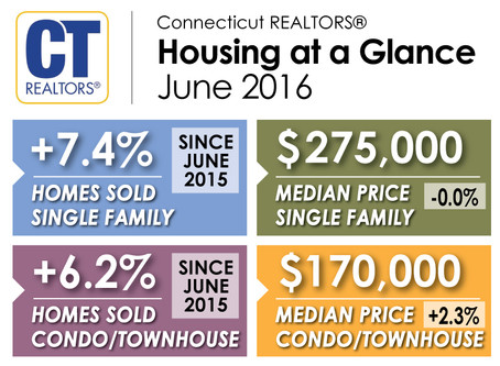 Connecticut Home Sales Rise in June
