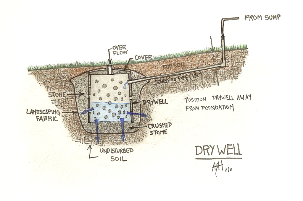 What Is A Dry Well And Is It A Problem For Financing