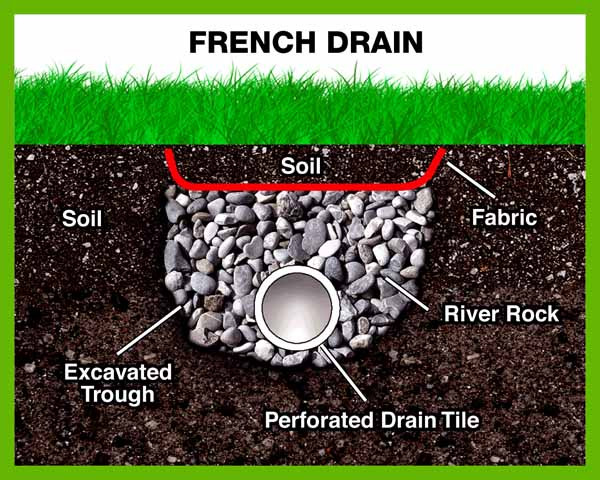 """<img src=""""french drain.png"""" alt=""""french drain installation Delaware"""">"""