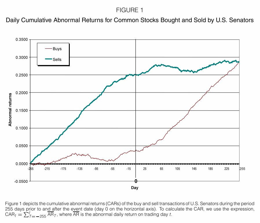 A line graph of Senators' Stock Performance