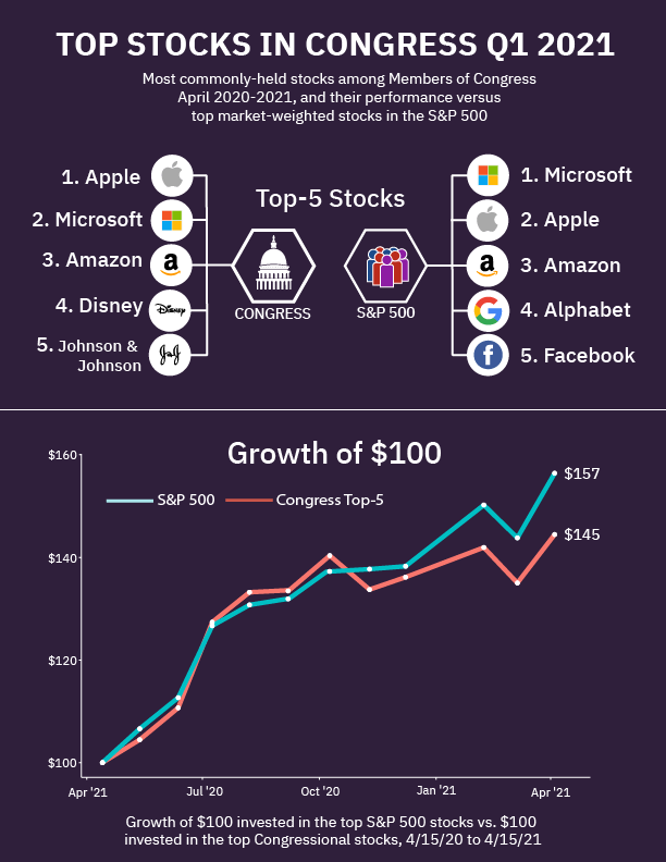 Infographic of top stock holdings among Members of Congress in Quarter1 of 2021