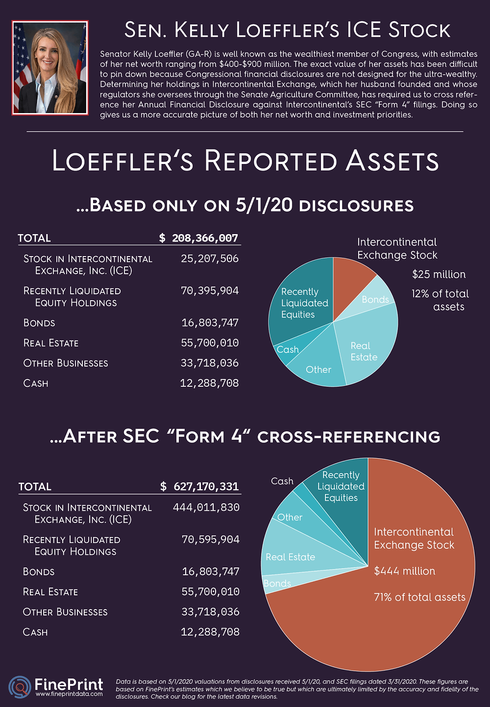 Infographic and data table displaying Georgia Senator Kelly Loeffler's investment holdings as of October 15, 2020