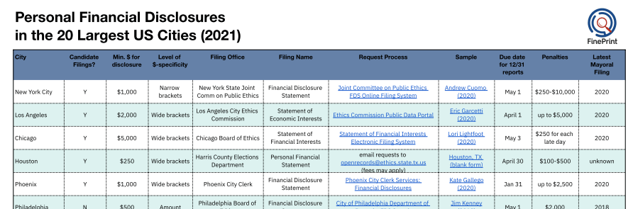 Information on the Personal Financial Disclosures required of Major US City Elected Officials